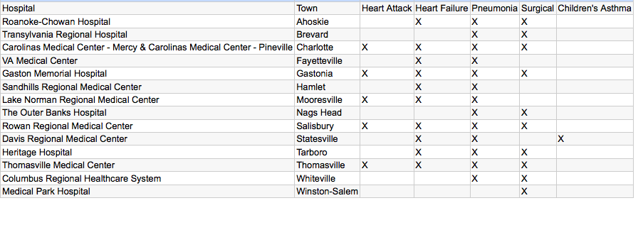 Table showing 14 'top performing' hospitals in NC